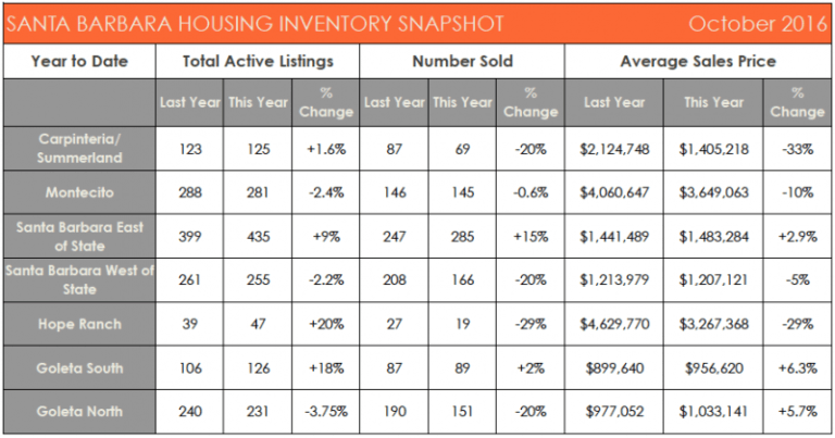 Santa Barbara Housing Inventory Snapshot