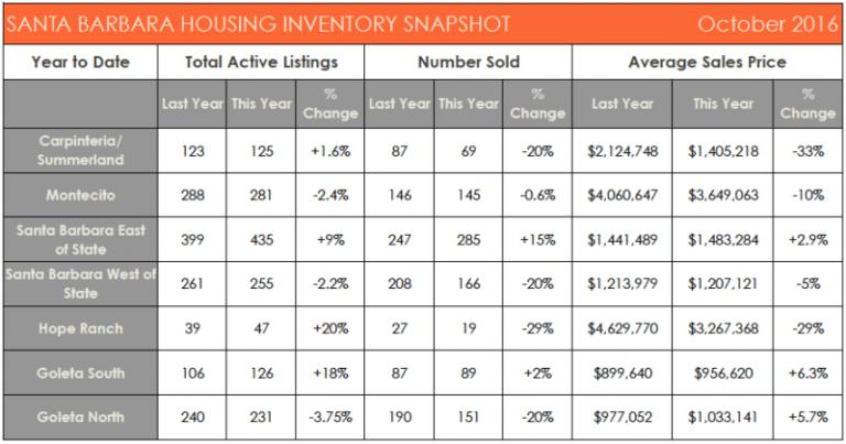 Santa Barbara Housing Inventory Snapshot